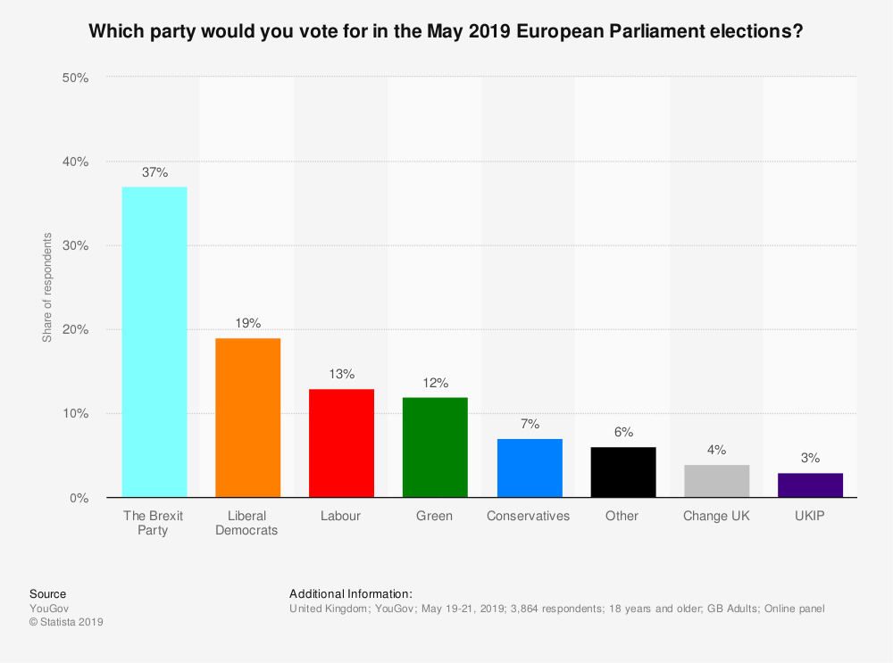 Statistic: Which party would you vote for in the May 2019 European Parliament elections?   Statista