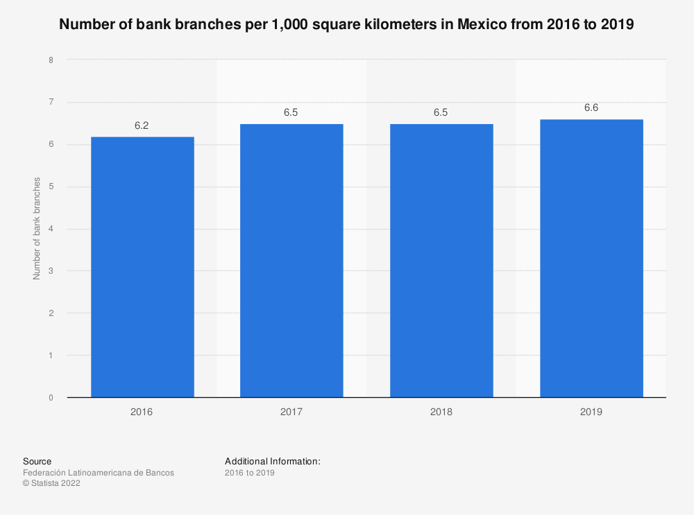 Statistic: Number of bank branches per 1,000 square kilometers in Mexico in 2016 and 2017 | Statista