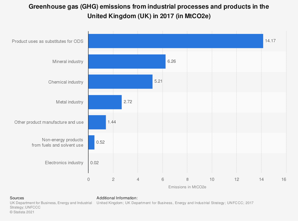 Statistic: Greenhouse gas (GHG) emissions from industrial processes and products in the United Kingdom (UK) in 2017 (in MtCO2e) | Statista
