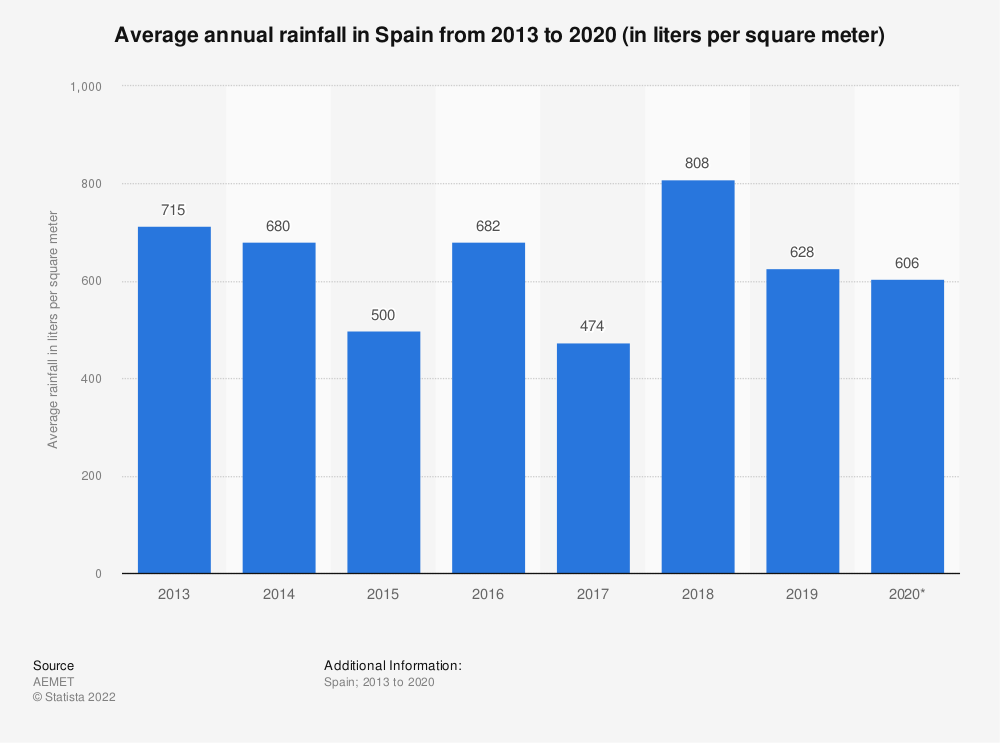 Statistic: Average annual rainfall in Spain from 2013 to 2019 (in liters per square meter) | Statista