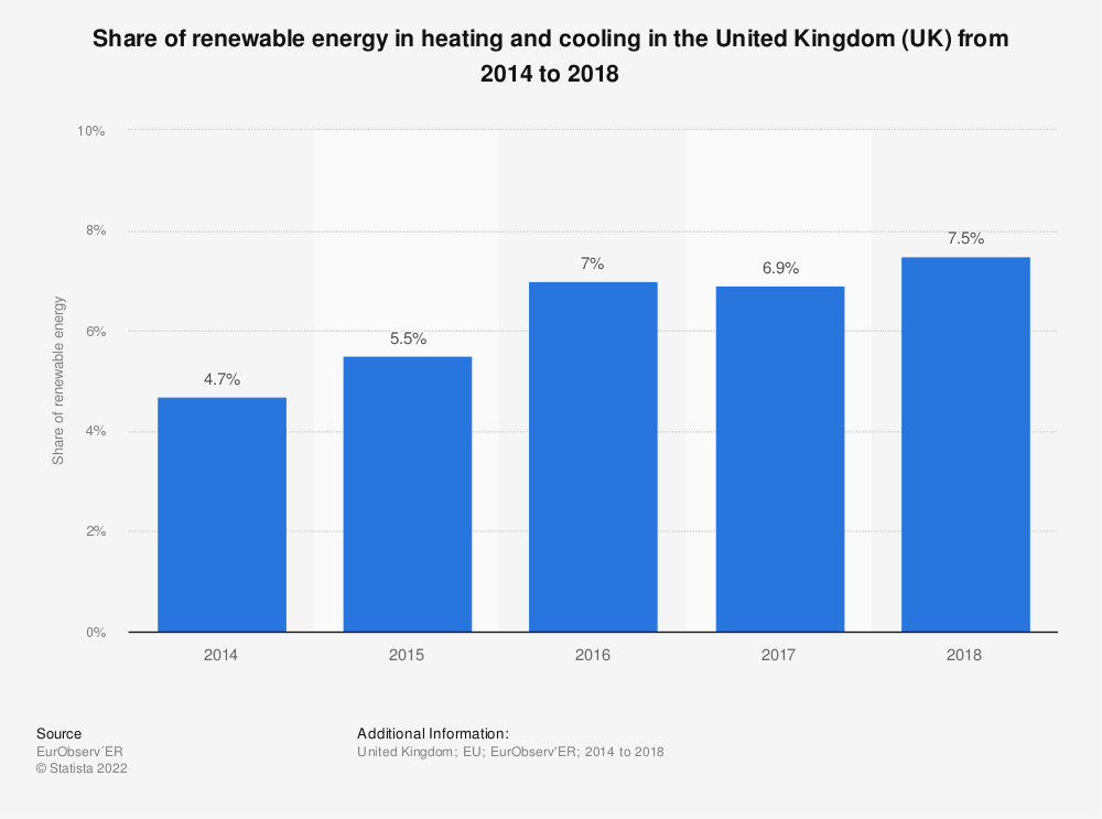 Statistic: Share of renewable energy in heating and cooling in the United Kingdom (UK) from 2014 to 2018   Statista