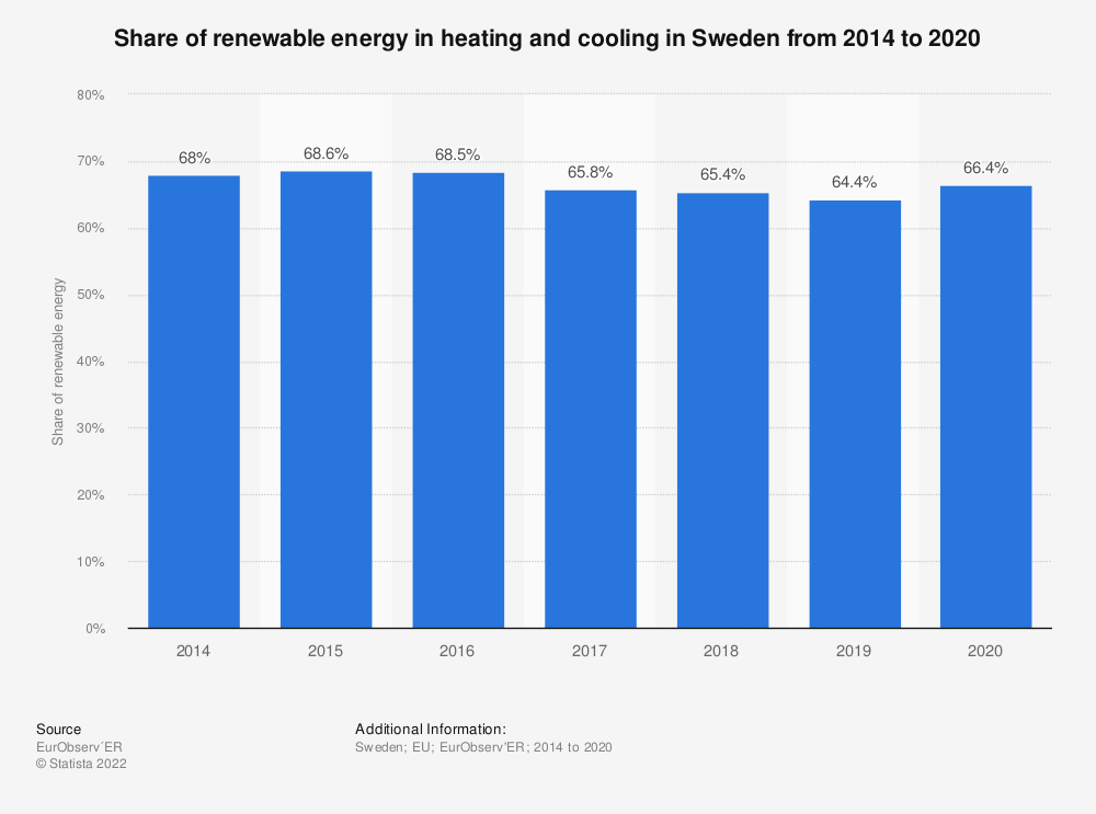 Statistic: Share of renewable energy in heating and cooling in Sweden from 2014 to 2018   Statista