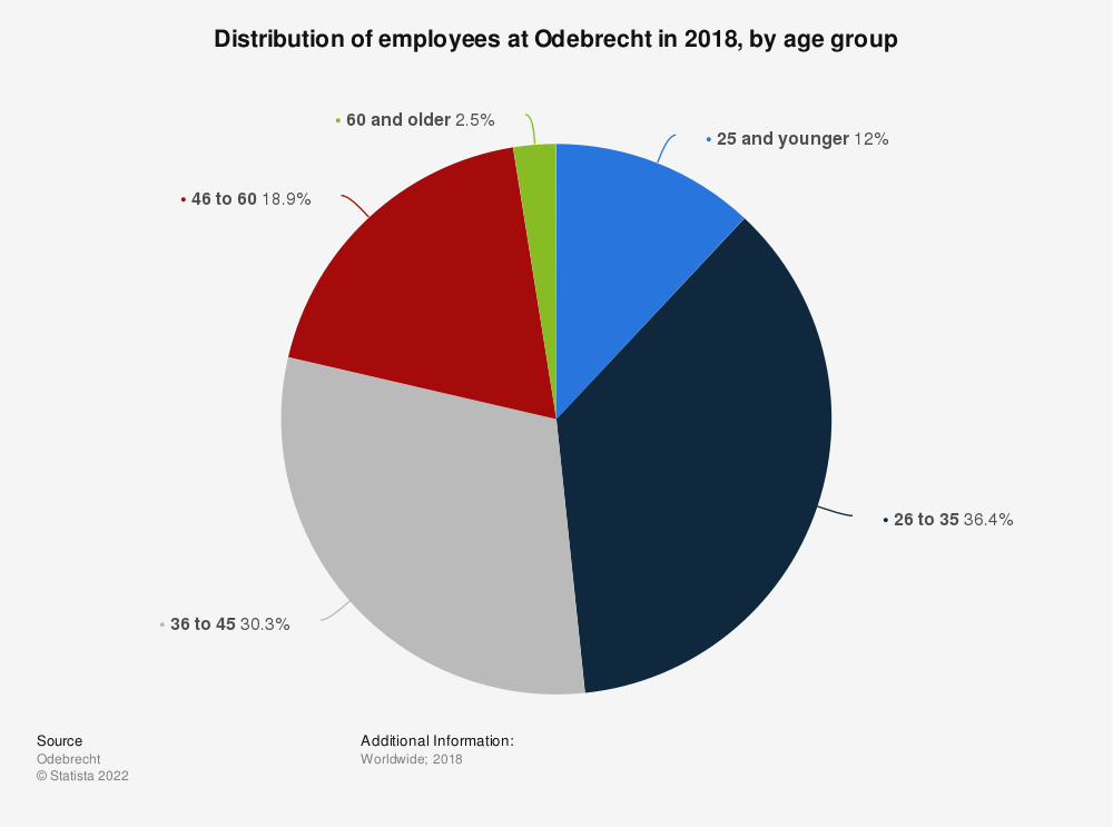 Statistic: Distribution of employees at Odebrecht in 2018, by age group | Statista