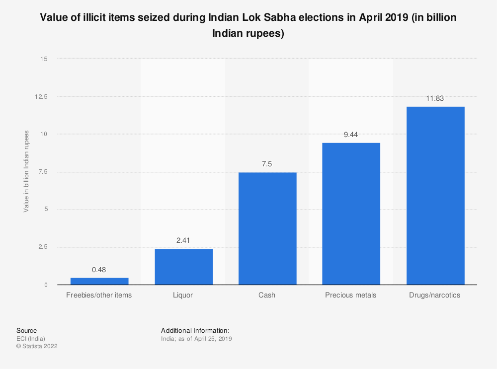 Statistic: Value of illicit items seized during Indian Lok Sabha elections in April 2019 (in billion Indian rupees) | Statista