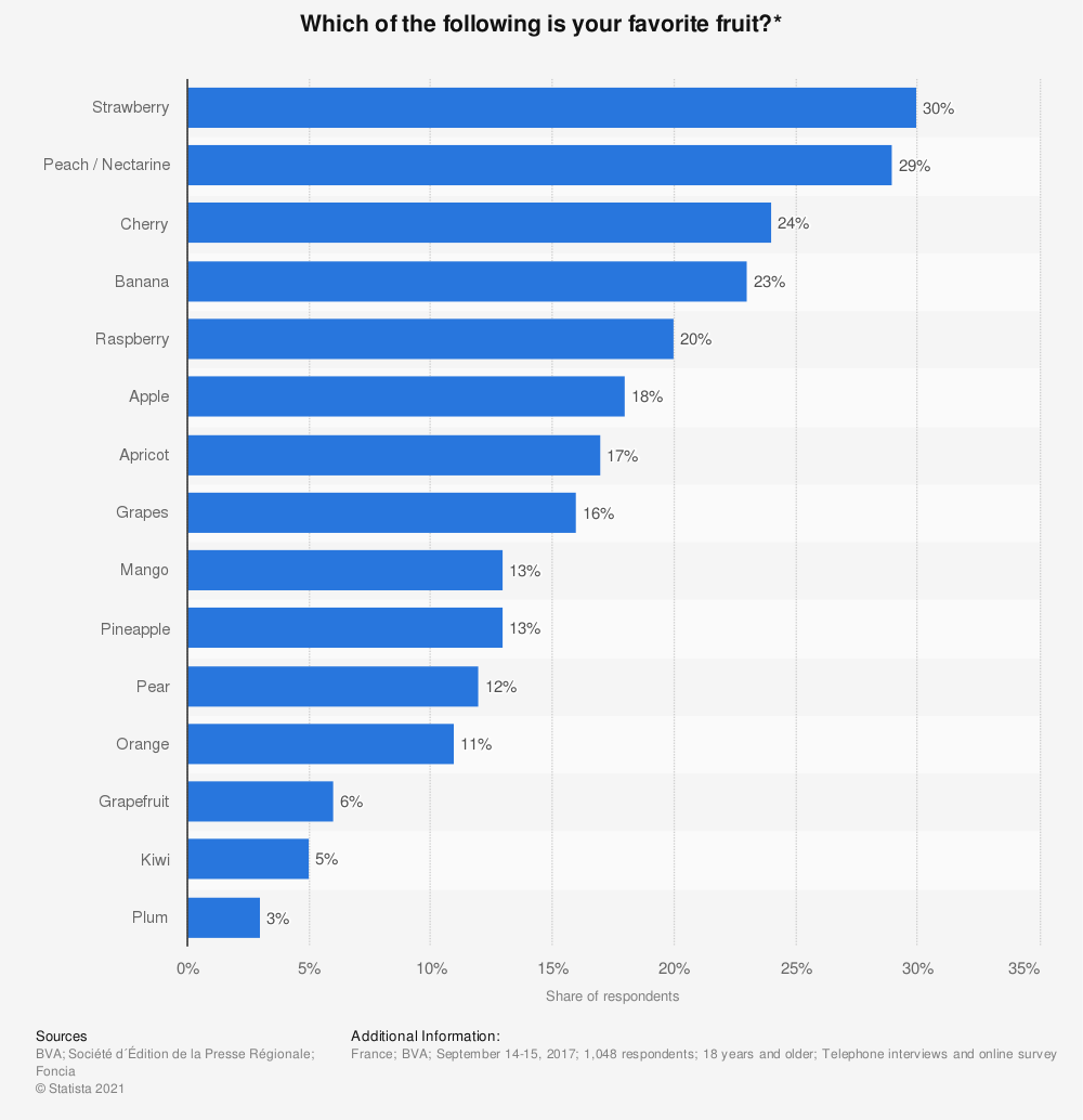 Statistic: Which of the following is your favorite fruit?* | Statista