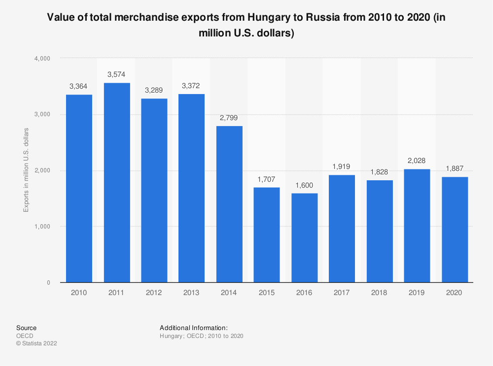 Statistic: Value of total merchandise exports from Hungary to Russia from 2010 to 2019 (in million U.S. dollars) | Statista