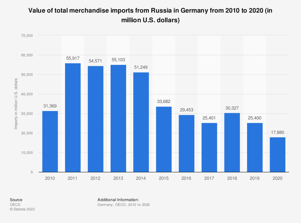 Statistic: Value of total merchandise imports from Russia in Germany from 2010 to 2019 (in million U.S. dollars) | Statista