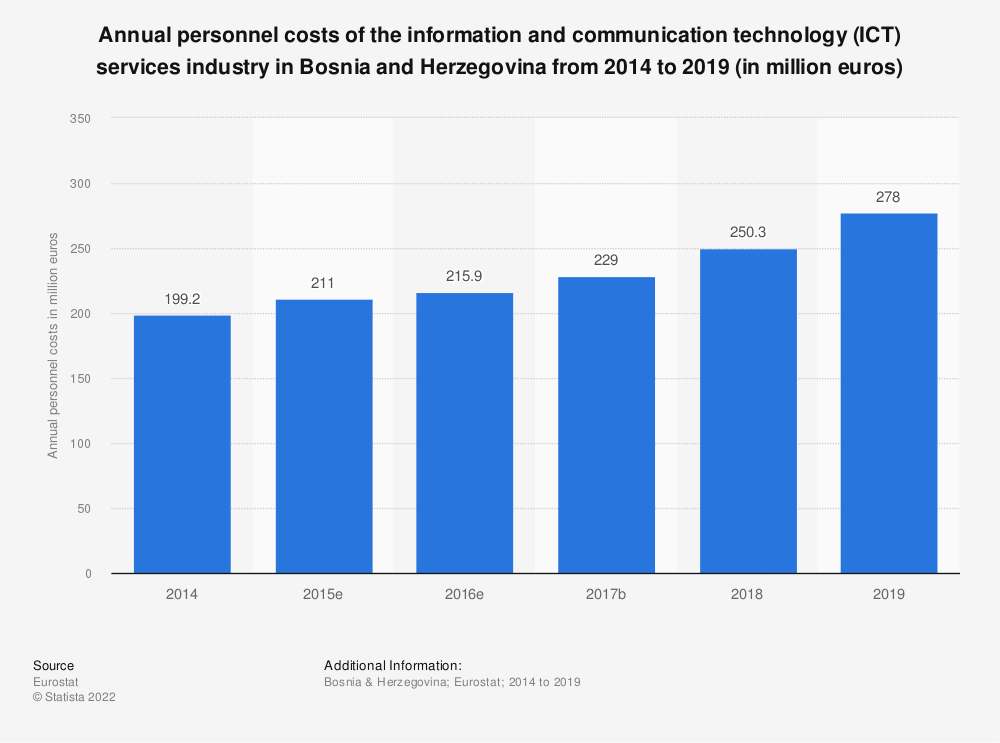 Statistic: Annual personnel costs of the information and communication technology (ICT) services industry in Bosnia and Herzegovina from 2014 to 2016 (in million euros) | Statista
