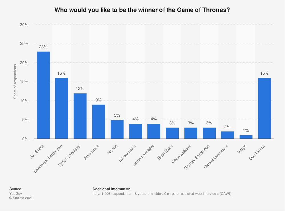 Statistic: Who would you like to be the winner of the Game of Thrones? | Statista