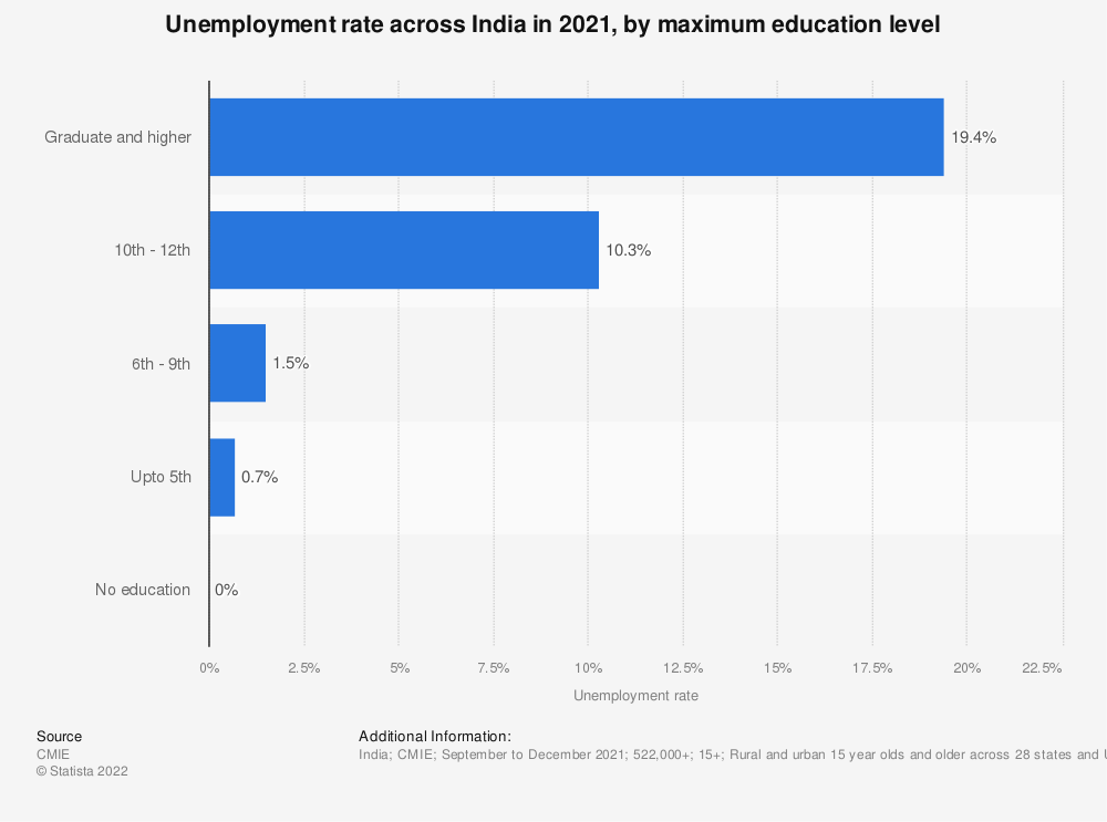 Statistic: Share of unemployment across India in 2019, by educational qualification