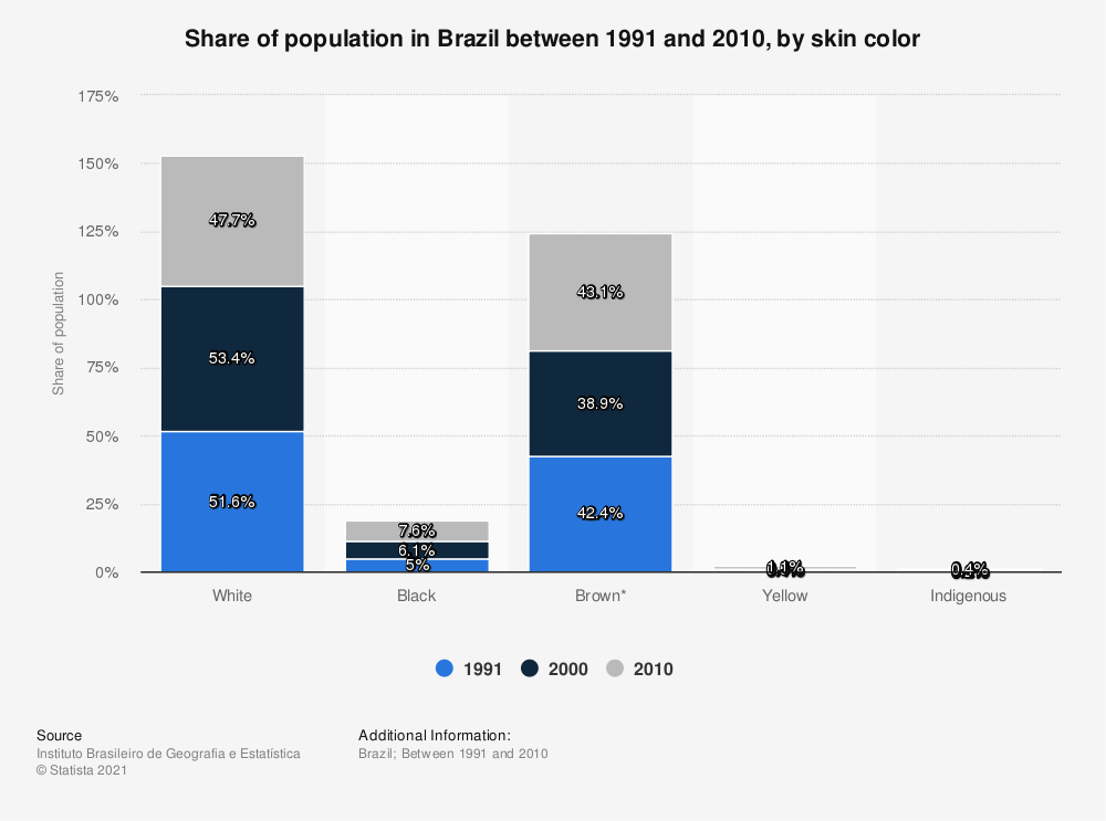 Statistic: Share of population in Brazil between 1991 and 2010, by skin color | Statista