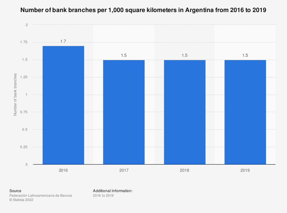 Statistic: Number of bank branches per 1,000 square kilometers in Argentina from 2016 to 2018 | Statista