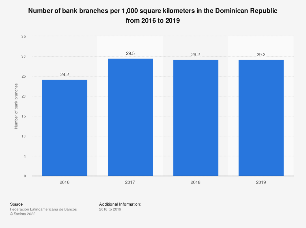 Statistic: Number of bank branches per 1,000 square kilometers in the Dominican Republic in 2016 and 2017 | Statista