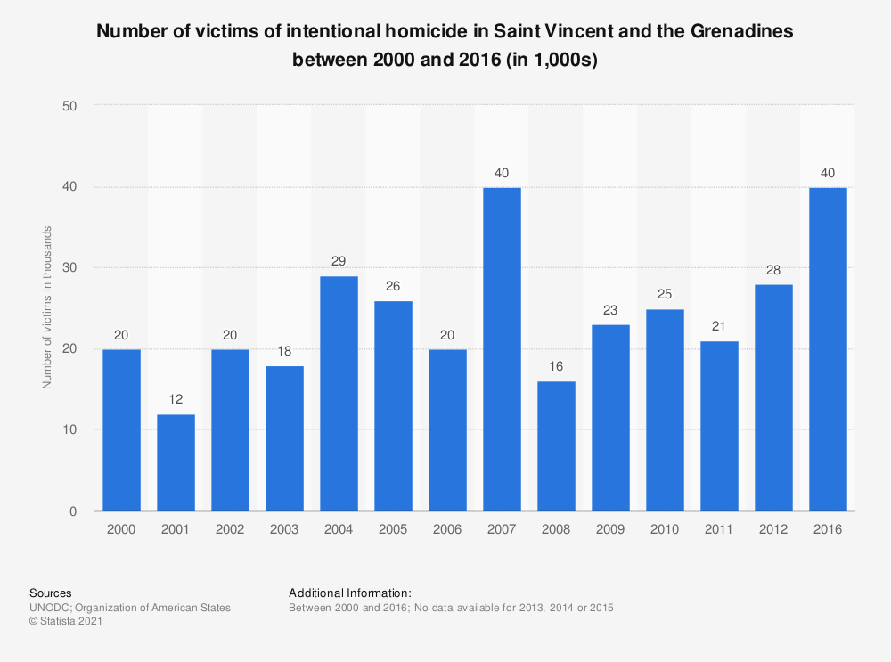 Statistic: Number of victims of intentional homicide in Saint Vincent and the Grenadines between 2000 and 2016 (in 1,000s) | Statista