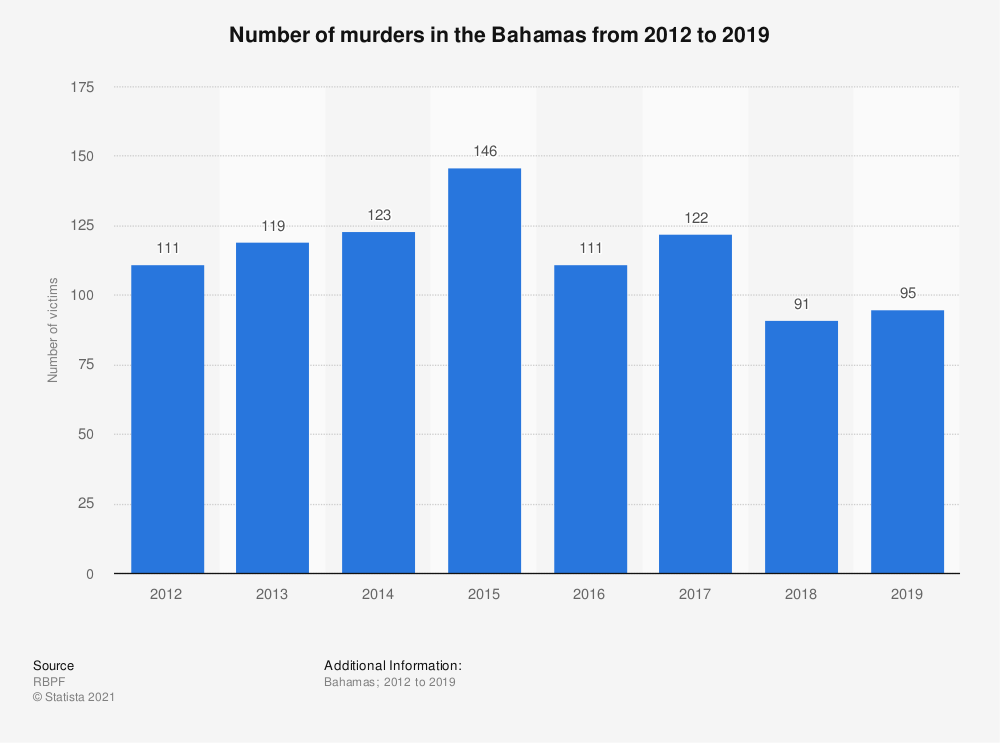 Statistic: Number of victims of intentional homicide in the Bahamas from 2010 to 2017 | Statista