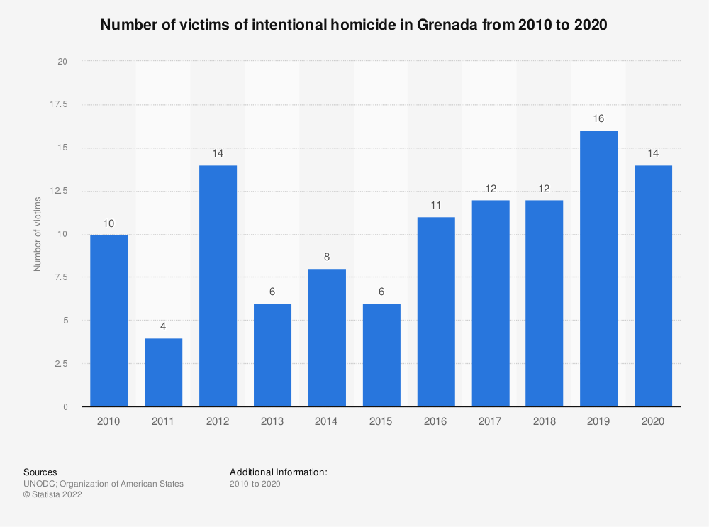 Statistic: Number of victims of intentional homicide in Grenada from 2010 to 2017 | Statista