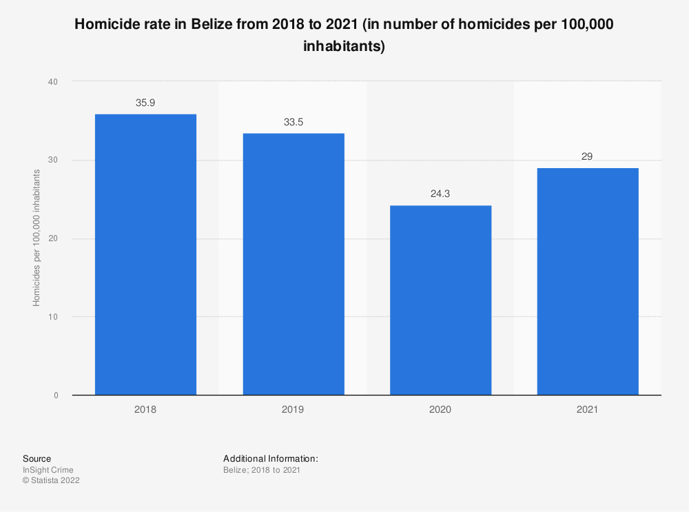 Statistic: Homicide rate in Belize from 2010 to 2017 (in number of homicides per 100,000 inhabitants) | Statista