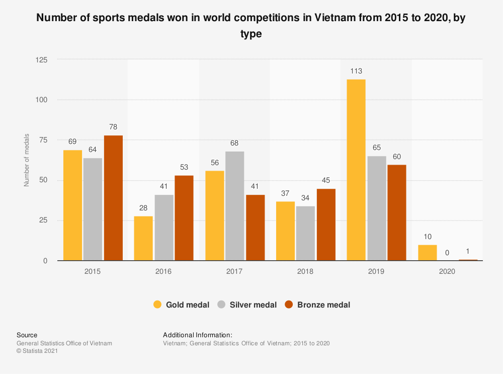 Statistic: Number of sports medals won in world competitions in Vietnam from 2015 to 2018, by type | Statista