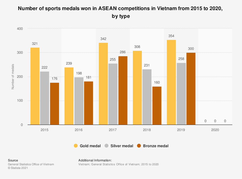 Statistic: Number of sports medals won in ASEAN competitions in Vietnam from 2015 to 2018, by type | Statista
