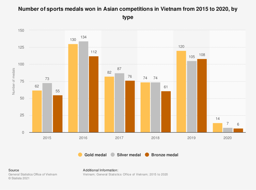 Statistic: Number of sports medals won in Asian competitions in Vietnam from 2015 to 2018, by type | Statista