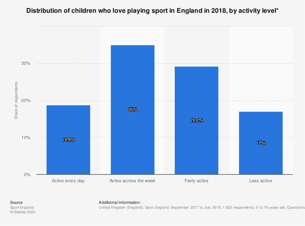 Statistic: Distribution of children who love playing sport in England in 2018, by activity level* | Statista