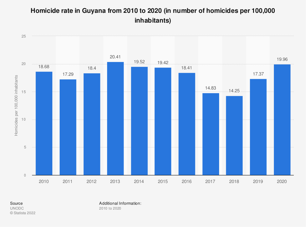Statistic: Homicide rate in Guyana from 2000 to 2016 (in number of homicides per 100,000 inhabitants) | Statista