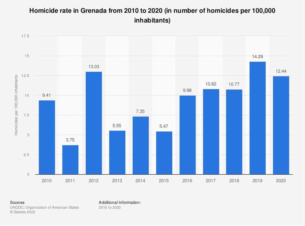 Statistic: Homicide rate in Grenada from 2000 to 2016 (in number of homicides per 100,000 inhabitants) | Statista