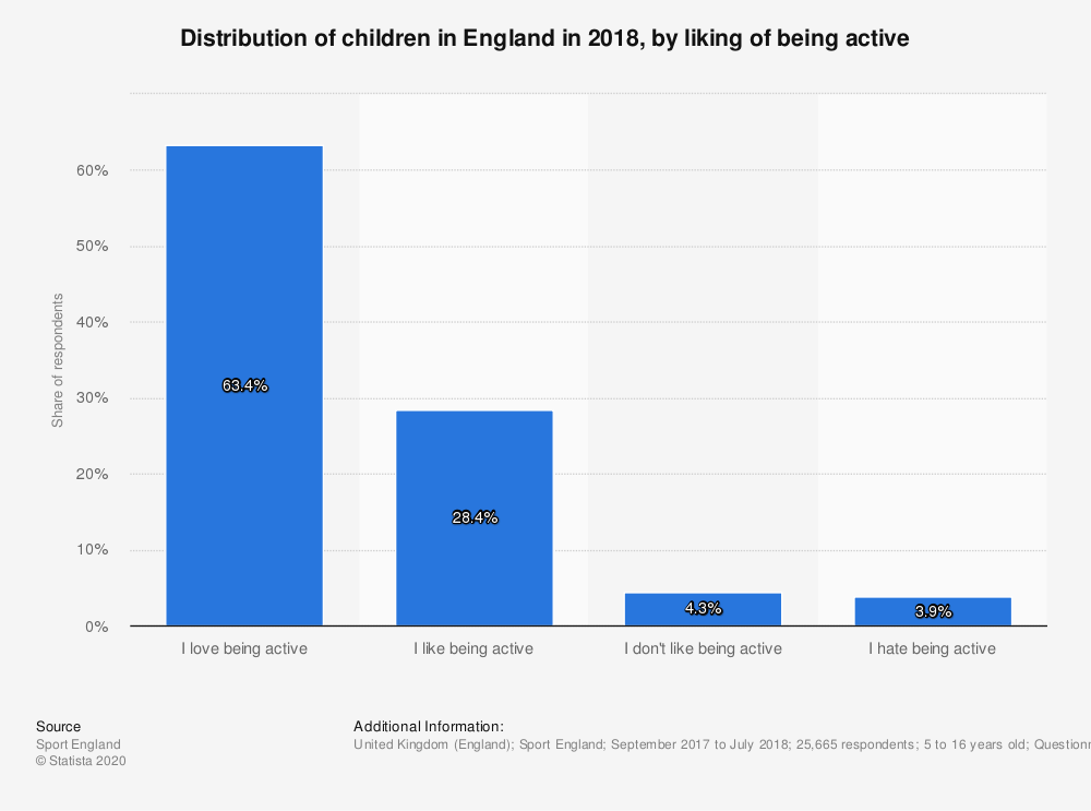 Statistic: Distribution of children in England in 2018, by  liking of being active | Statista