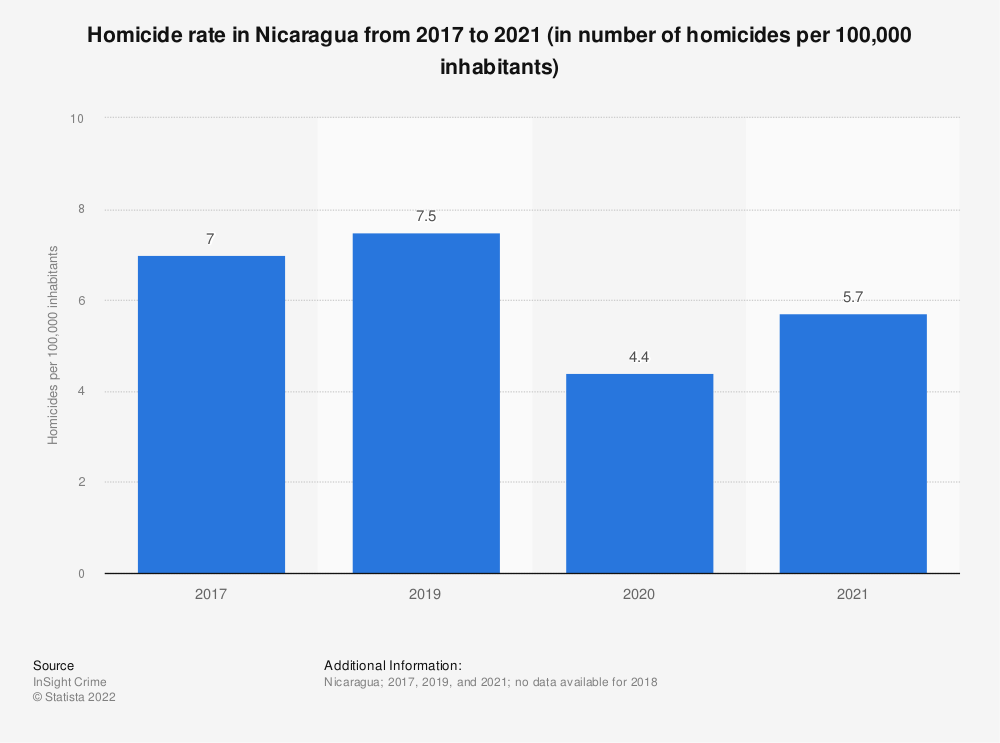 Statistic: Homicide rate in Nicaragua from 2000 to 2016 (in number of homicides per 100,000 inhabitants) | Statista