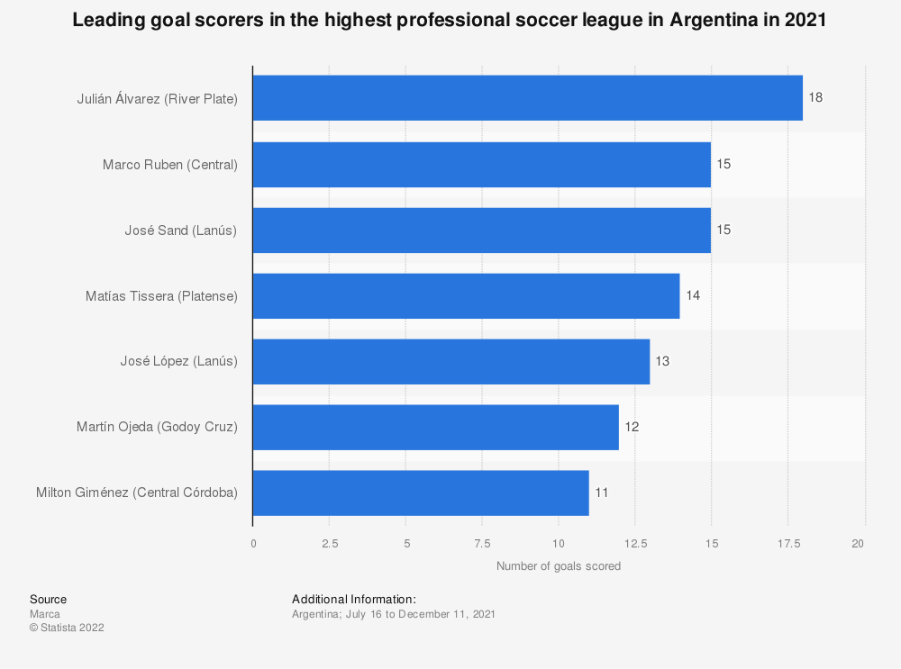Statistic: Leading scorers in the Argentine Super League during the 2018/2019 season | Statista