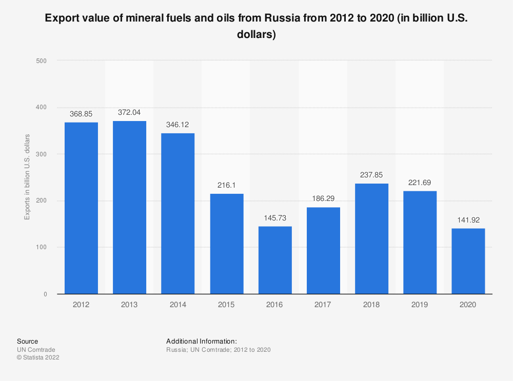 Statistic: Trade value of mineral fuels and oils exported from Russia from 2012 to 2019 (in billion U.S. dollars) | Statista