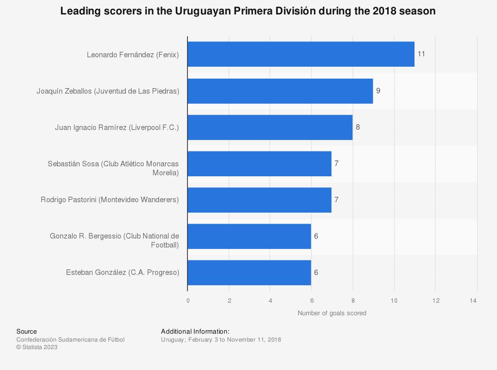 Statistic: Leading scorers in the Uruguayan Primera División during the 2018 season | Statista