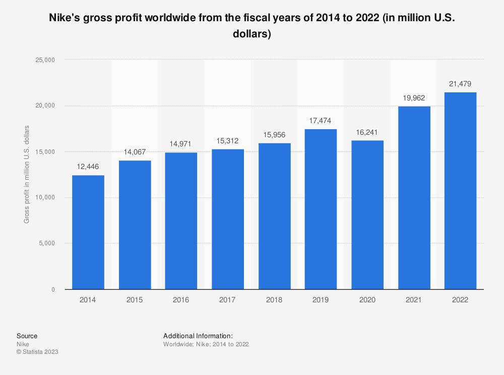 Statistic: Nike's gross profit worldwide from 2014 to 2021 (in million U.S. dollars)   Statista