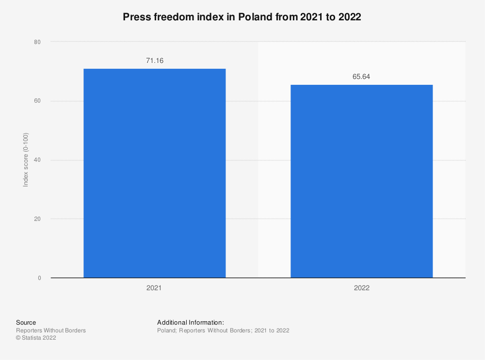 Statistic: Press freedom index in Poland from 2013 to 2021   Statista