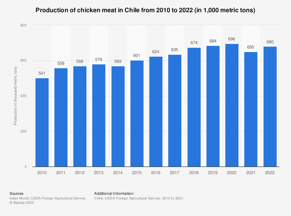 Statistic: Production of chicken meat in Chile from 2010 to 2019 (in 1,000 metric tons) | Statista