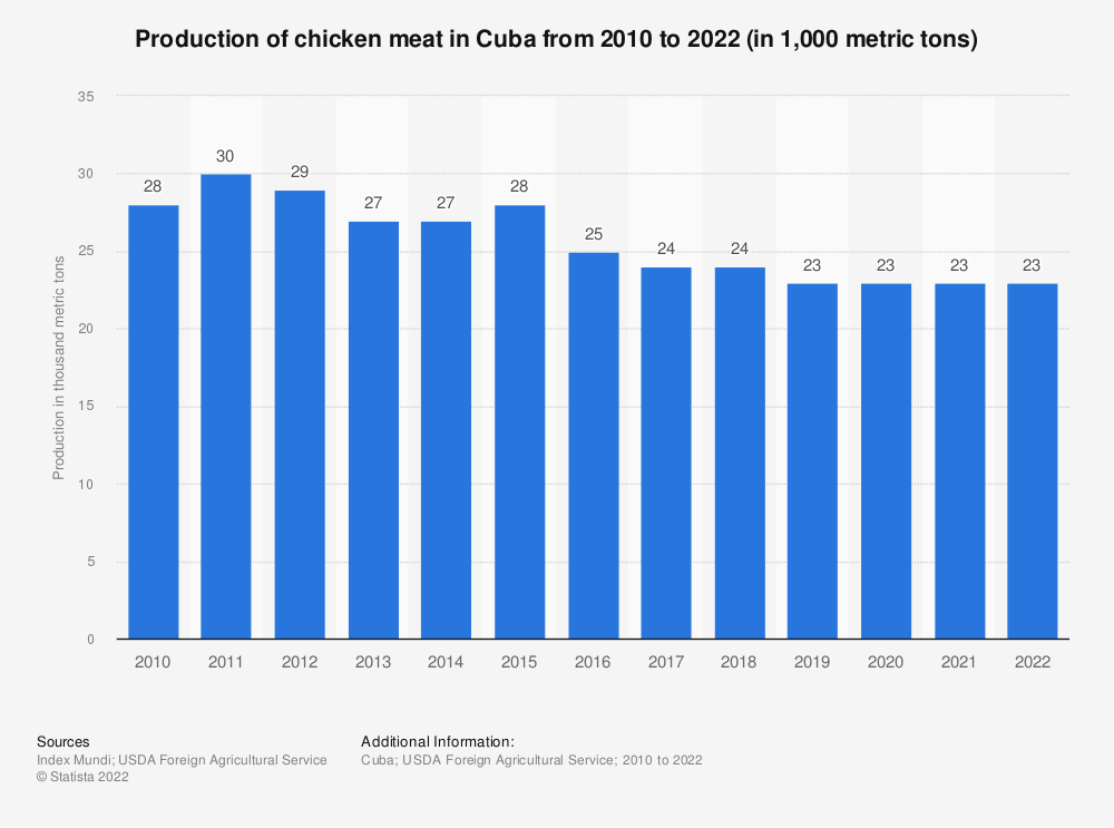 Statistic: Production of chicken meat in Cuba from 2010 to 2019 (in 1,000 metric tons) | Statista