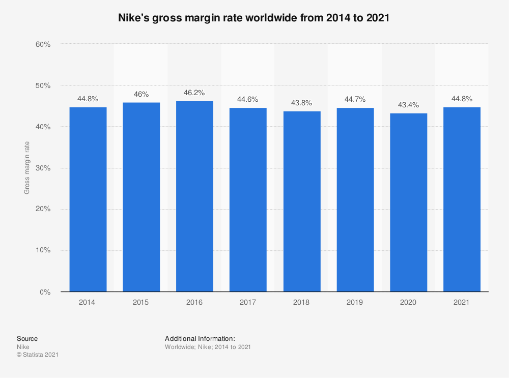 Statistic: Nike's gross margin rate worldwide from 2014 to 2020 | Statista