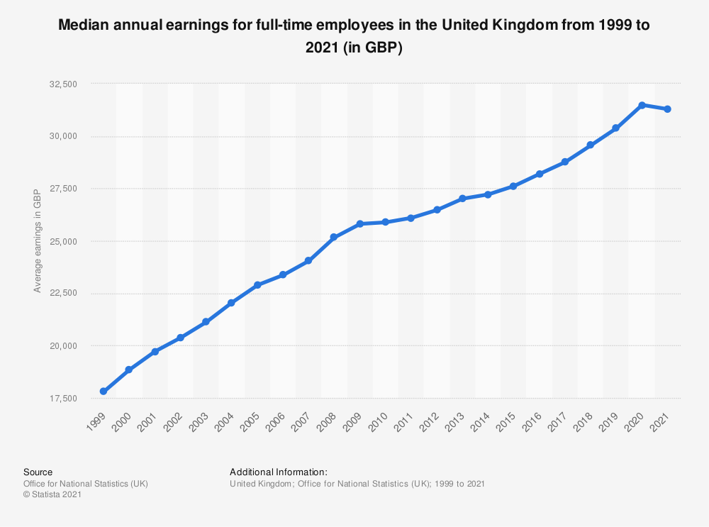 Statistic: Median annual earnings for full-time employees in the United Kingdom (UK) from 2000 to 2018 (in 1,000 British pounds) | Statista