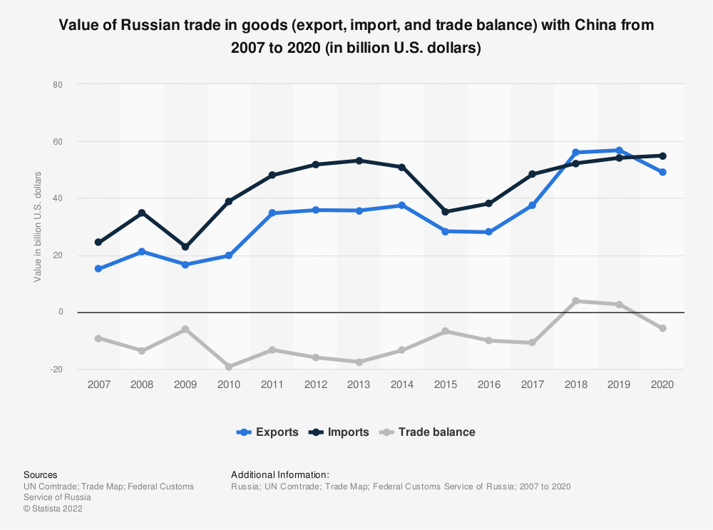 Statistic: Annual value of Russian trade (export, import and, trade balance) with China from 2007 to 2018* (in billion U.S. dollars) | Statista