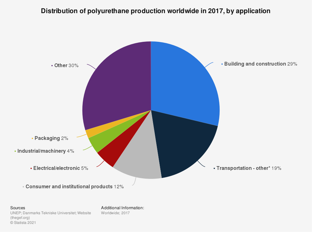 Statistic: Distribution of polyurethane production worldwide in 2017, by application   Statista