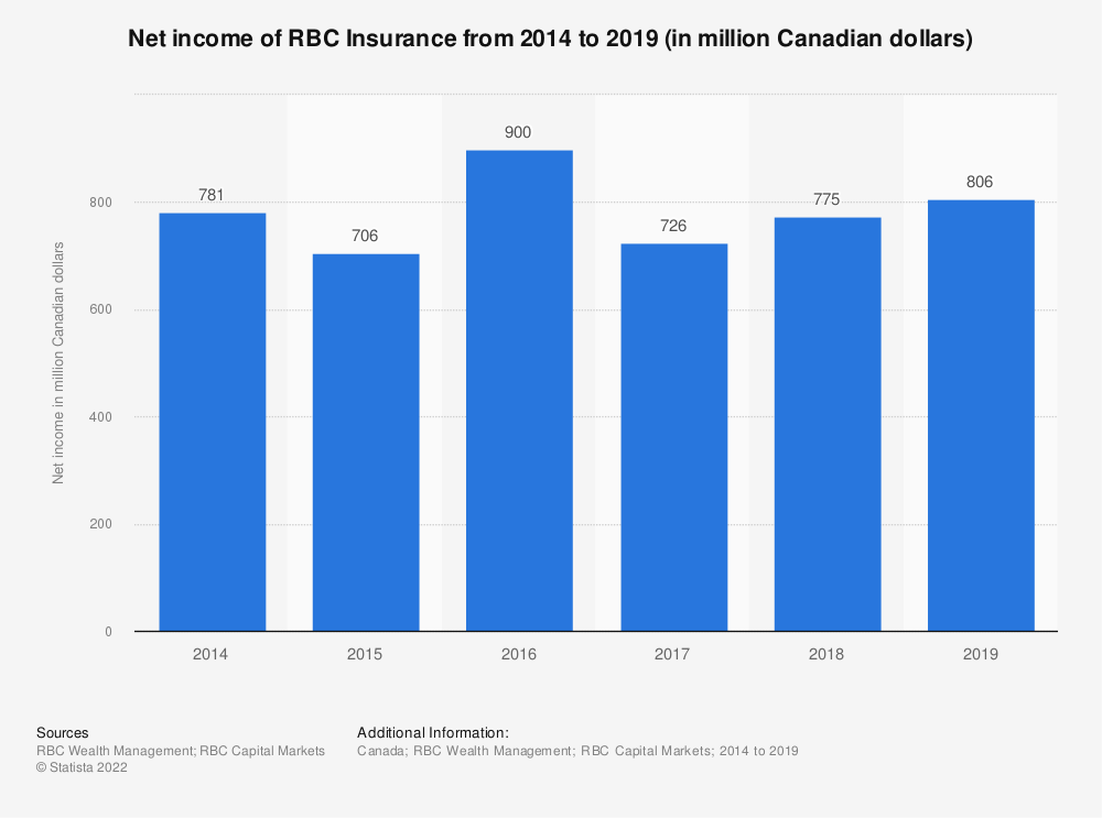 Statistic: Net income of RBC Insurance from 2014 to 2019 (in million Canadian dollars)  | Statista