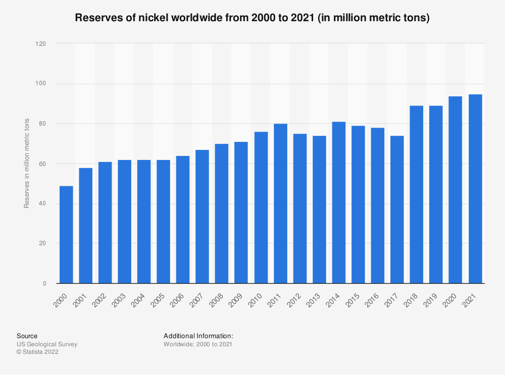 Statistic: Reserves of nickel worldwide from 2000 to 2020 (in million metric tons)   Statista