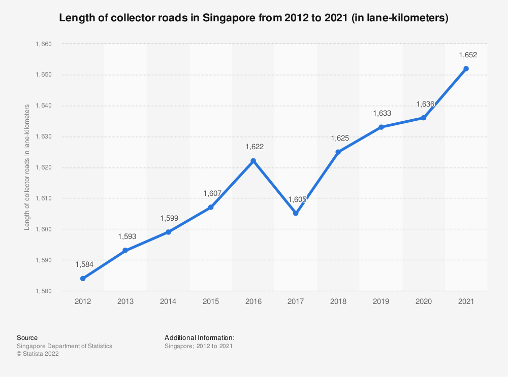 Statistic: Length of collector roads in Singapore from 2009 to 2018 (in lane-kilometers) | Statista