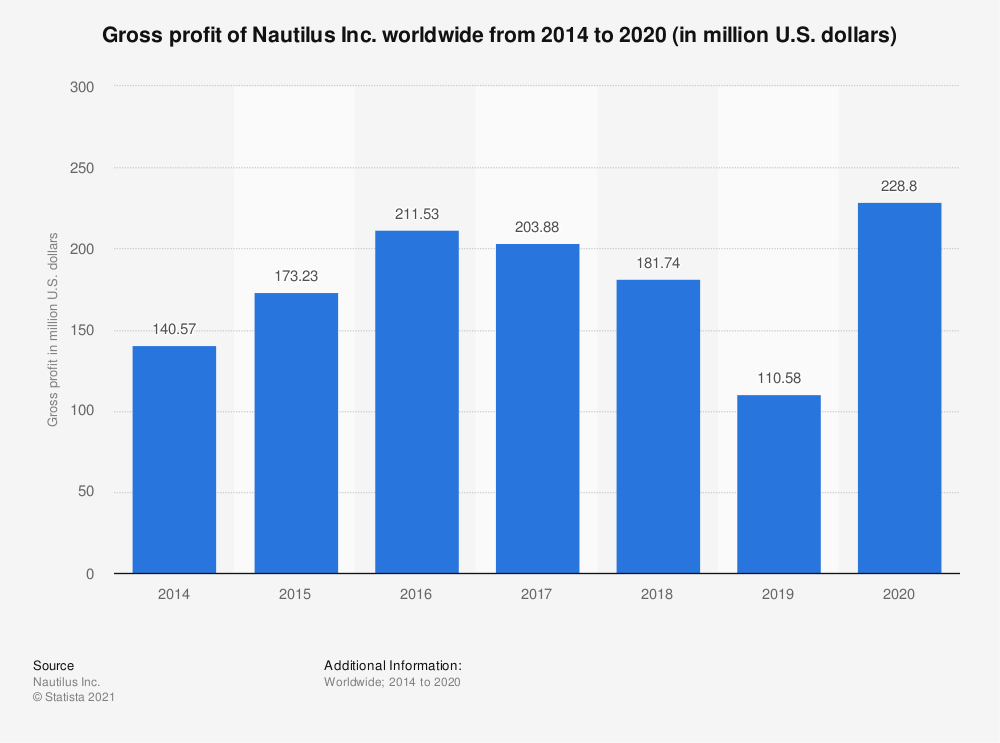 Statistic: Gross profit of Nautilus Inc. worldwide from 2014 to 2019 (in million U.S. dollars) | Statista
