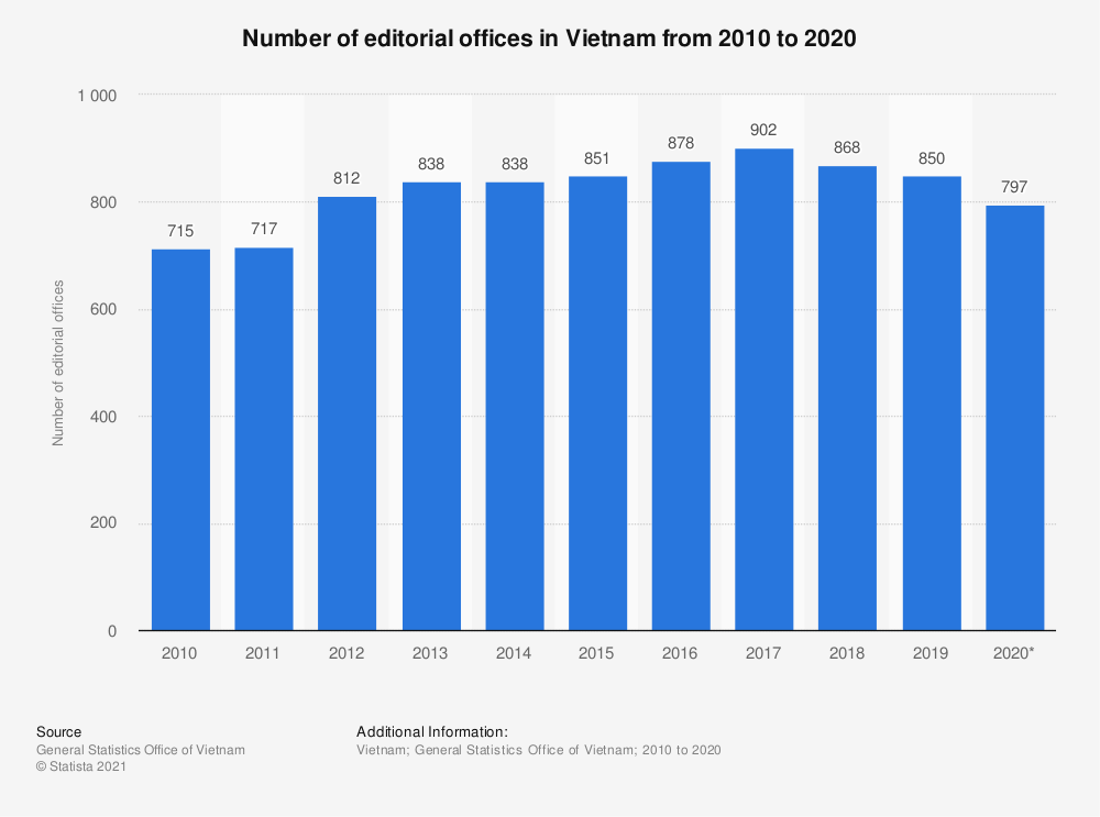 Statistic: Number of editorial offices in Vietnam from 2010 to 2019 | Statista
