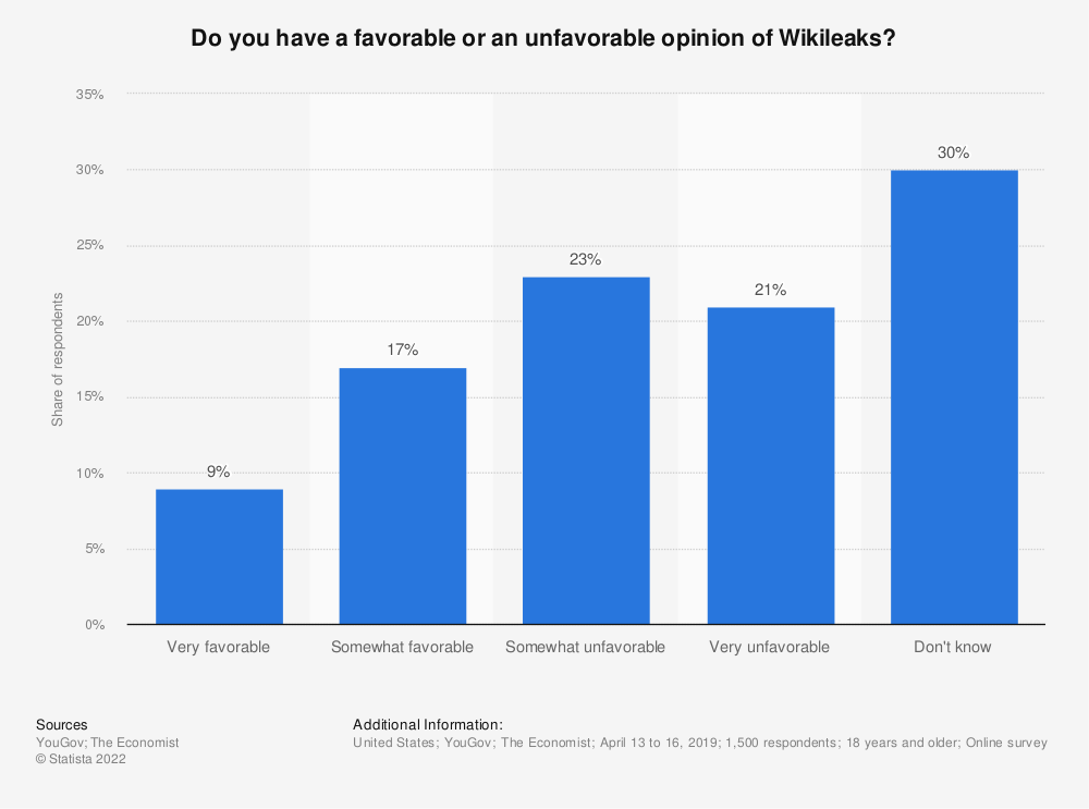 Statistic: Do you have a favorable or an unfavorable opinion of Wikileaks? | Statista