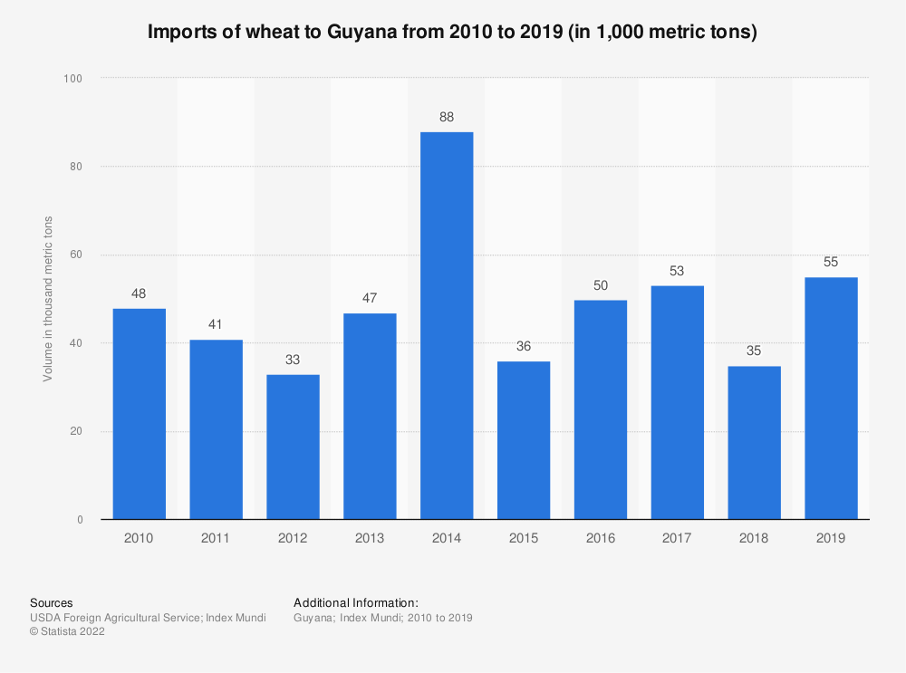 Statistic: Imports of wheat to Guyana from 2010 to 2019 (in 1,000 metric tons) | Statista