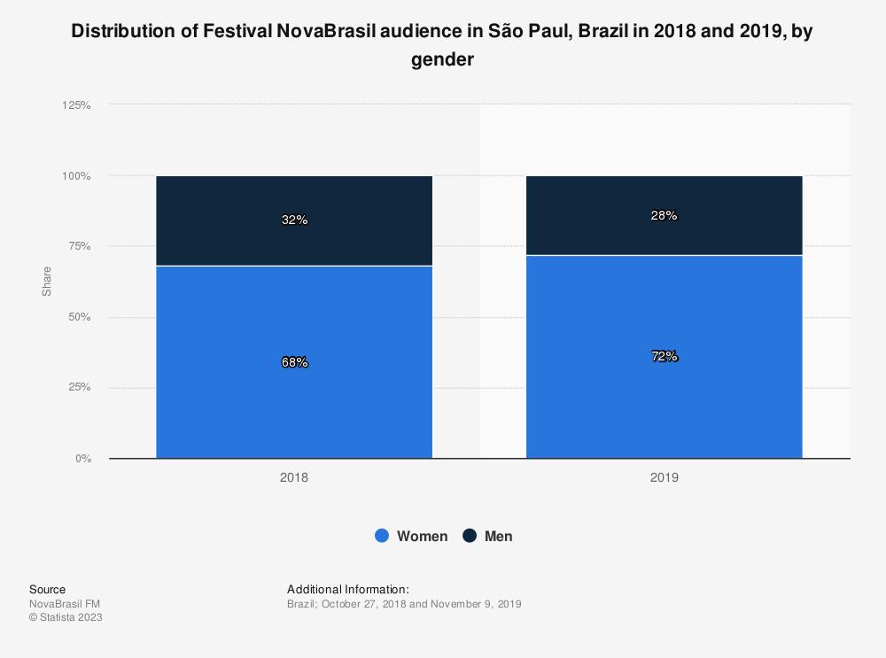 Statistic: Distribution of Festival NovaBrasil audience in São Paul, Brazil in 2018 and 2019, by gender | Statista