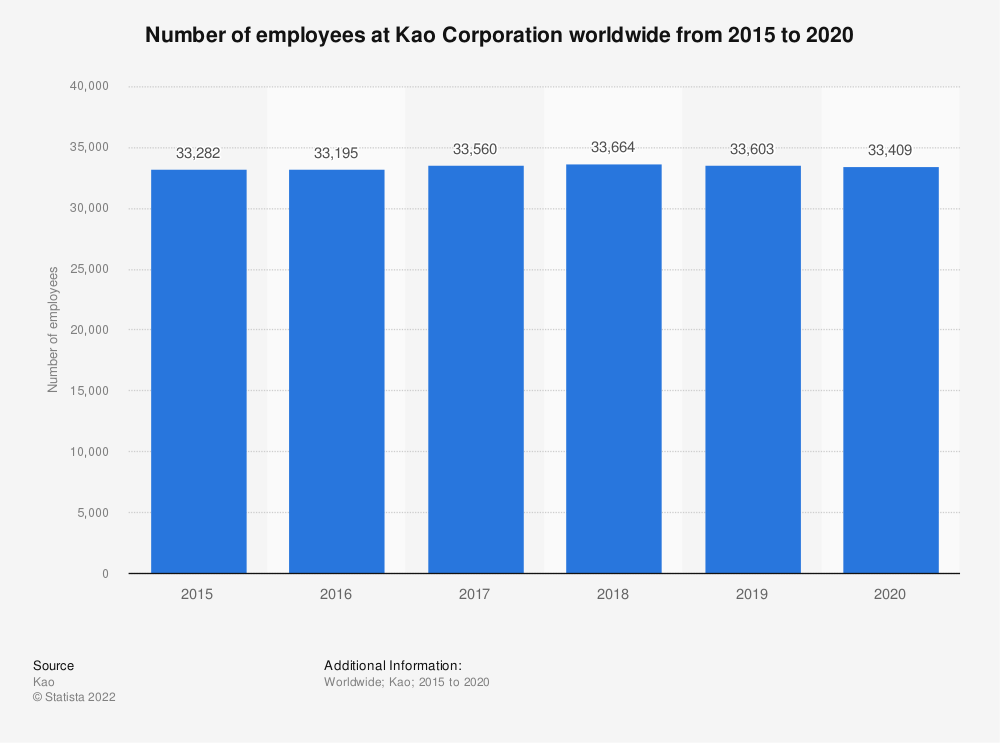 Statistic: Number of employees at Kao Corporation worldwide from 2015 to 2019 | Statista