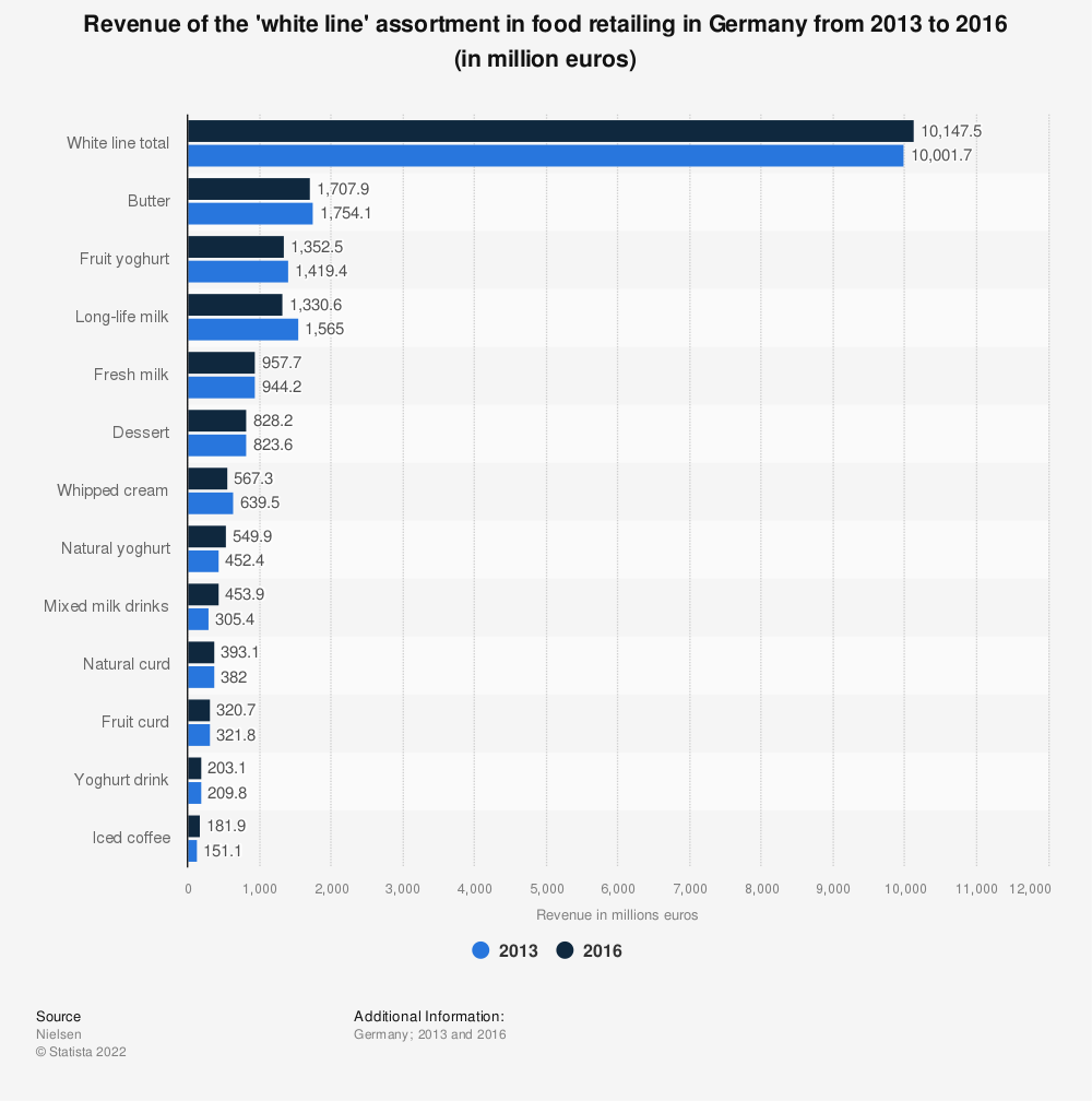 Statistic: Revenue of the 'white line' assortment in food retailing in Germany from 2013 to 2016 (in million euros)   Statista